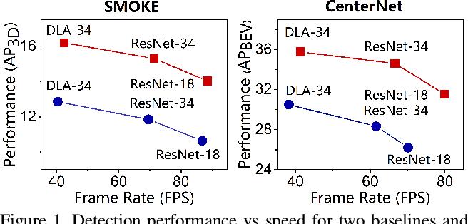 Figure 1 for Lite-FPN for Keypoint-based Monocular 3D Object Detection