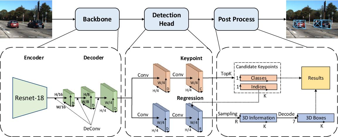 Figure 3 for Lite-FPN for Keypoint-based Monocular 3D Object Detection