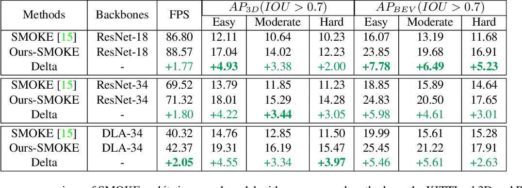 Figure 2 for Lite-FPN for Keypoint-based Monocular 3D Object Detection