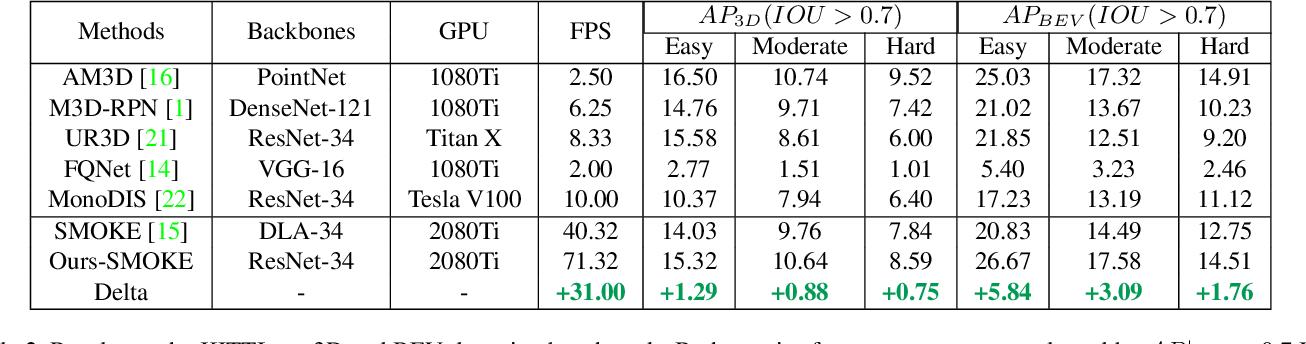 Figure 4 for Lite-FPN for Keypoint-based Monocular 3D Object Detection
