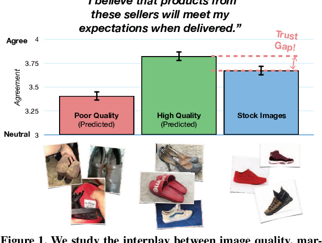 Figure 1 for Understanding Image Quality and Trust in Peer-to-Peer Marketplaces