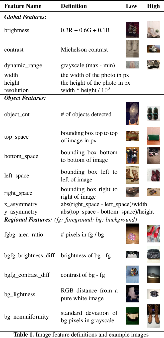 Figure 2 for Understanding Image Quality and Trust in Peer-to-Peer Marketplaces