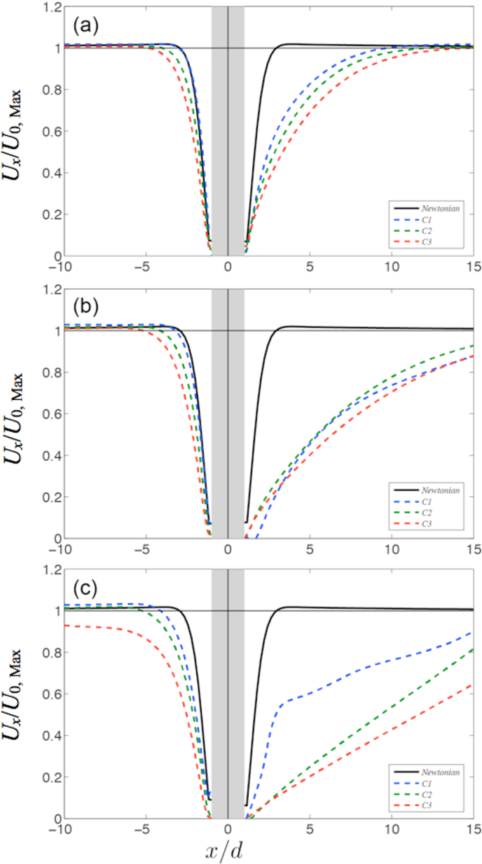 Fig 2. Velocity distribution along the centerline for each case geometry. (a) Wi = 0.6, Re = .58×10-3, (b) Wi = 1.2, Re = 1.12×10-2, (c) Wi = 2.4, Re = 2.3×10-2.