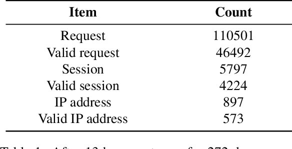 Figure 2 for ICSTrace: A Malicious IP Traceback Model for Attacking Data of Industrial Control System