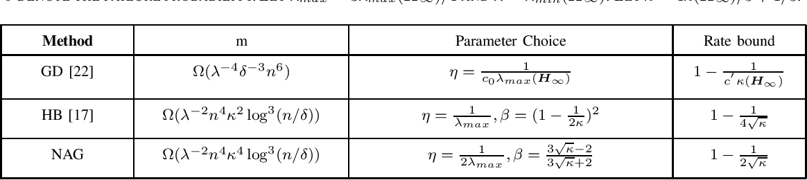 Figure 1 for Provable Convergence of Nesterov Accelerated Method for Over-Parameterized Neural Networks