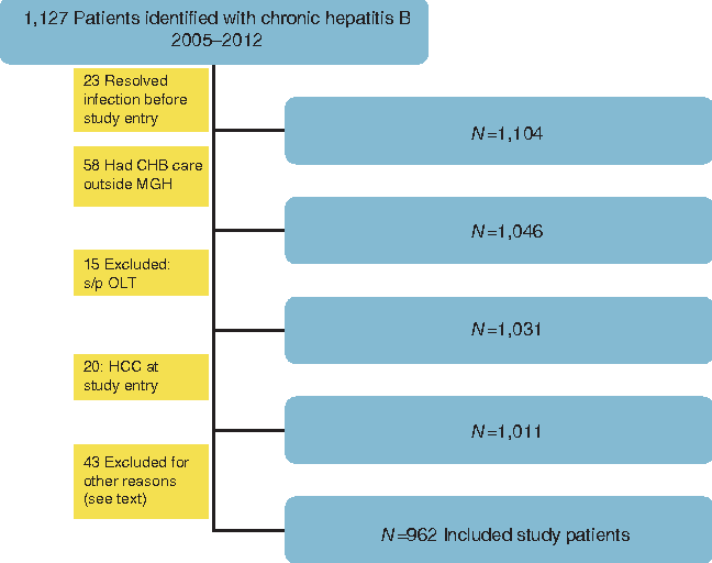Poor Adherence to AASLD Guidelines for Chronic Hepatitis B