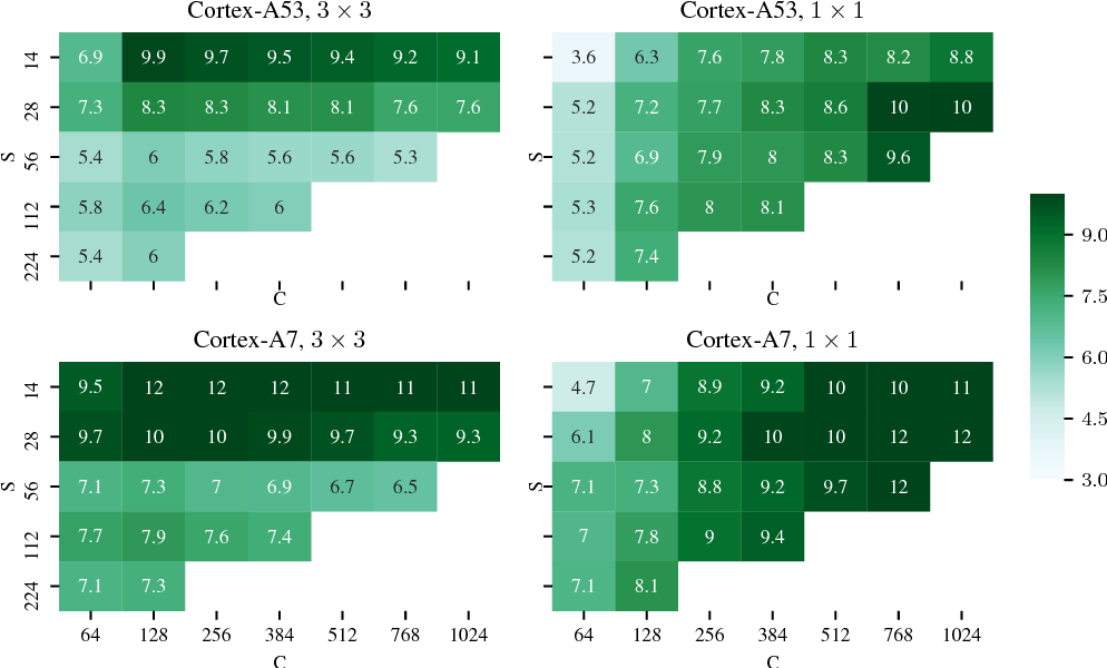 Figure 1 for High performance ultra-low-precision convolutions on mobile devices
