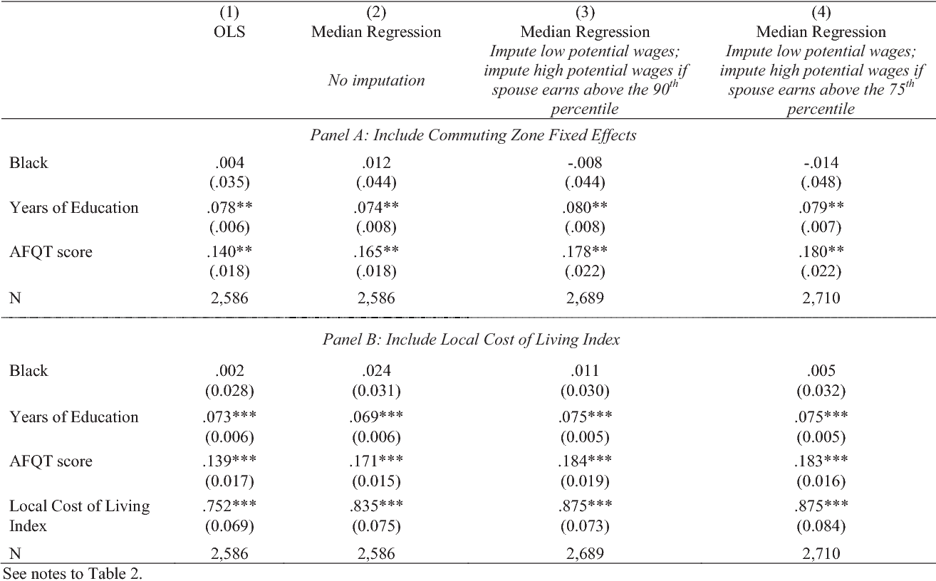 Table 4  Impact of Controls for Cost of Living on Estimates of Racial  Differences in d4bf593336