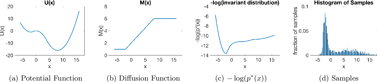 Figure 1 for Quantitative $W_1$ Convergence of Langevin-Like Stochastic Processes with Non-Convex Potential State-Dependent Noise