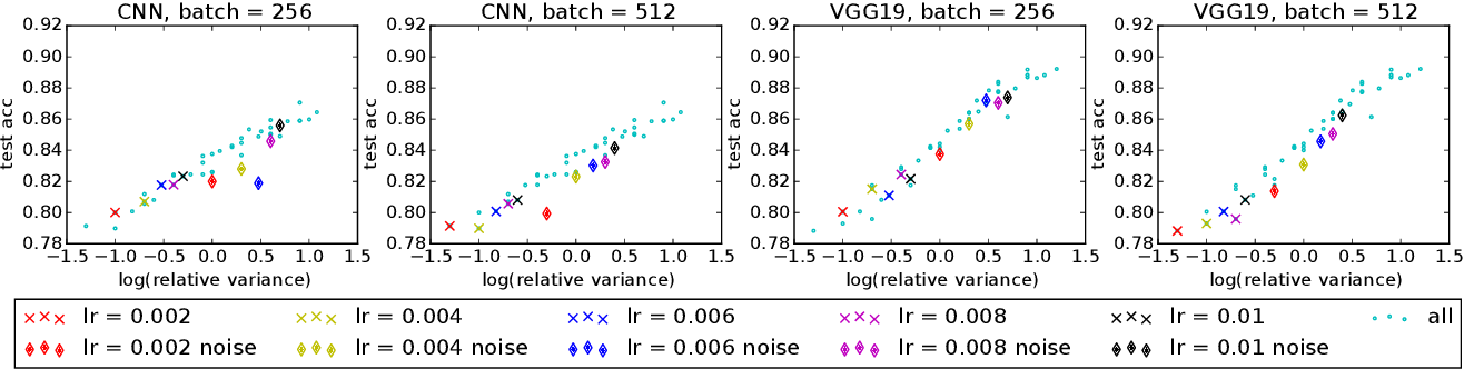Figure 3 for Quantitative $W_1$ Convergence of Langevin-Like Stochastic Processes with Non-Convex Potential State-Dependent Noise