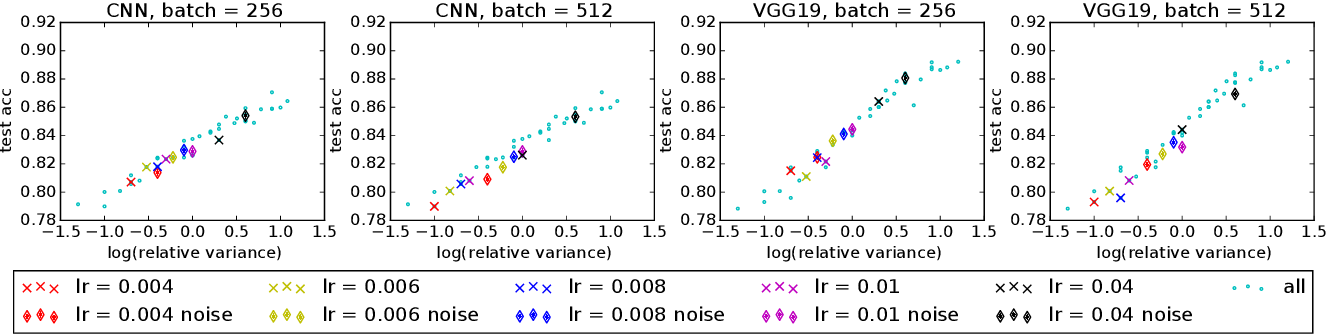 Figure 4 for Quantitative $W_1$ Convergence of Langevin-Like Stochastic Processes with Non-Convex Potential State-Dependent Noise