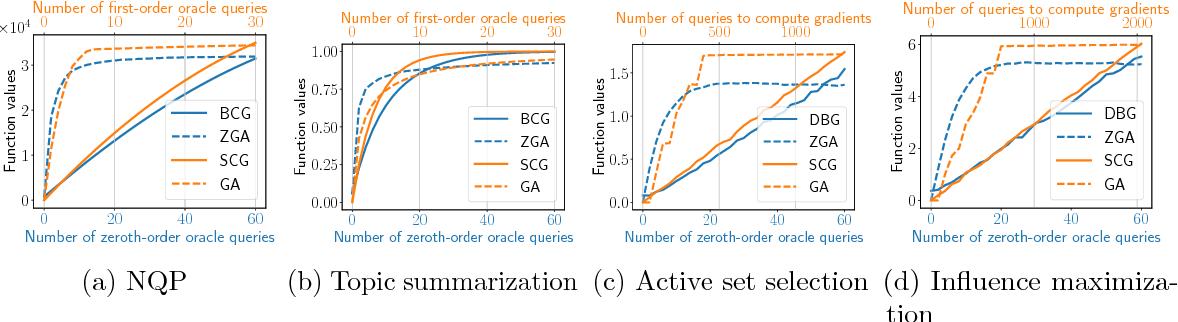 Figure 2 for Black Box Submodular Maximization: Discrete and Continuous Settings