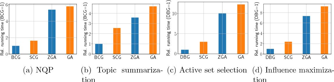 Figure 3 for Black Box Submodular Maximization: Discrete and Continuous Settings