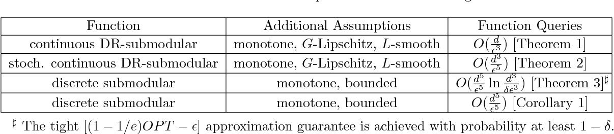 Figure 1 for Black Box Submodular Maximization: Discrete and Continuous Settings