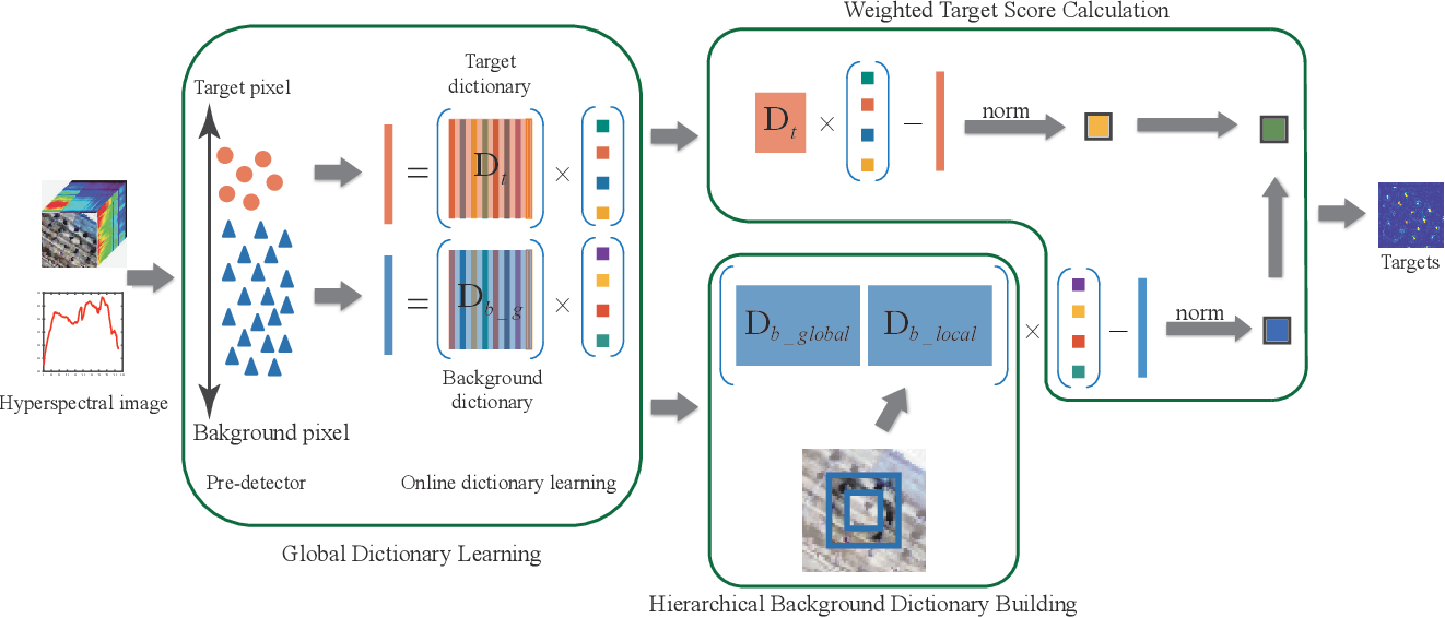 Figure 1 for Weighted Hierarchical Sparse Representation for Hyperspectral Target Detection