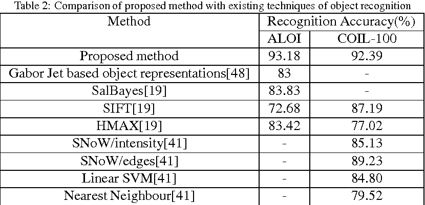 Figure 4 for Sparse distributed localized gradient fused features of objects