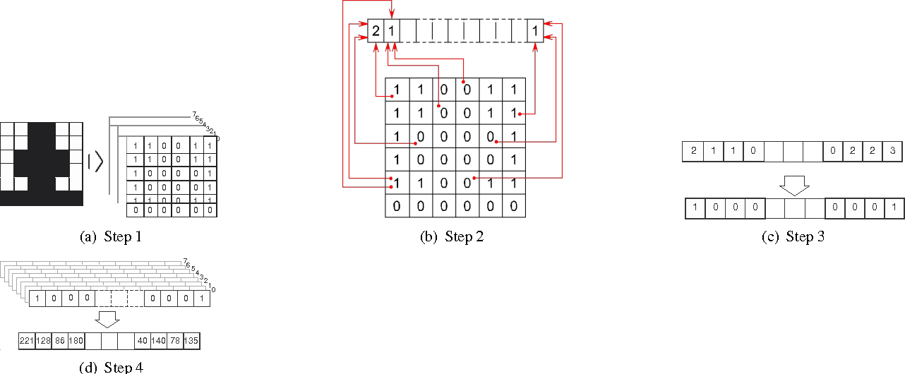 Figure 1 for Sparse distributed localized gradient fused features of objects