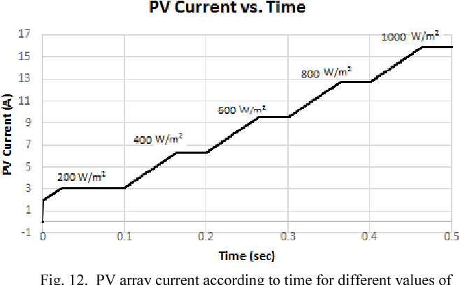 A grid-connected photovoltaic system: Mathematical modeling using