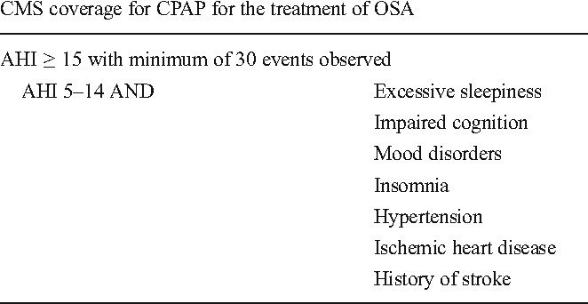 Table 2 from Comparison of American Academy of Sleep