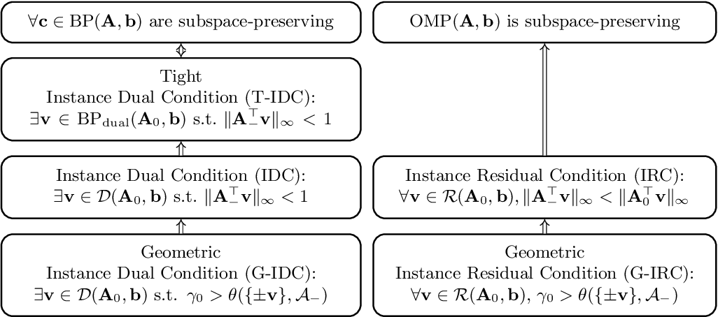 Figure 1 for Basis Pursuit and Orthogonal Matching Pursuit for Subspace-preserving Recovery: Theoretical Analysis