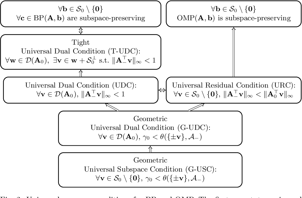 Figure 2 for Basis Pursuit and Orthogonal Matching Pursuit for Subspace-preserving Recovery: Theoretical Analysis