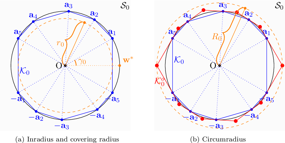 Figure 4 for Basis Pursuit and Orthogonal Matching Pursuit for Subspace-preserving Recovery: Theoretical Analysis
