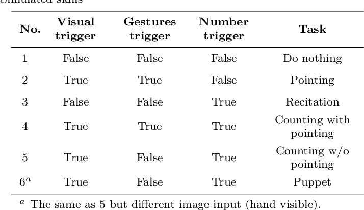 Figure 4 for A Robot that Counts Like a Child -- a Developmental Model of Counting and Pointing
