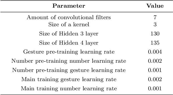 Figure 2 for A Robot that Counts Like a Child -- a Developmental Model of Counting and Pointing