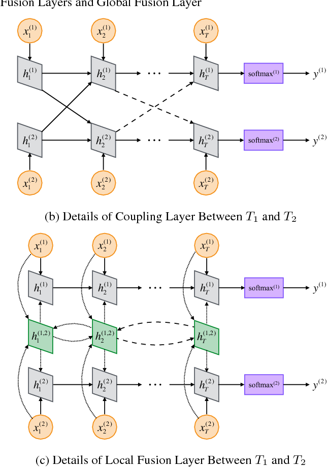 Figure 1 for A Generalized Recurrent Neural Architecture for Text Classification with Multi-Task Learning