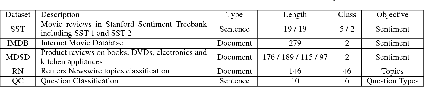 Figure 2 for A Generalized Recurrent Neural Architecture for Text Classification with Multi-Task Learning