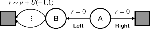 Figure 1 for Maxmin Q-learning: Controlling the Estimation Bias of Q-learning
