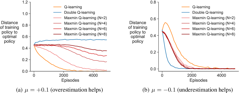 Figure 2 for Maxmin Q-learning: Controlling the Estimation Bias of Q-learning