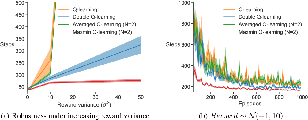 Figure 3 for Maxmin Q-learning: Controlling the Estimation Bias of Q-learning