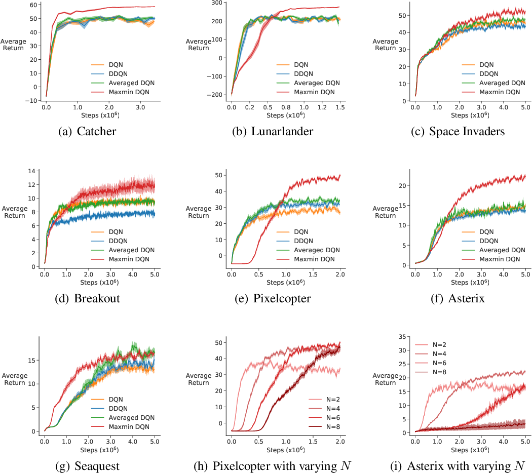 Figure 4 for Maxmin Q-learning: Controlling the Estimation Bias of Q-learning