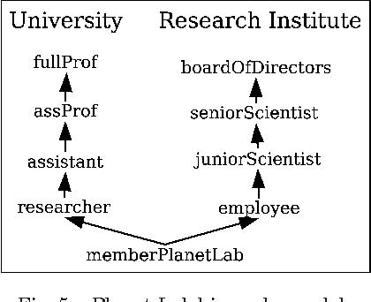 Fig. 5. Planet-Lab hierarchy model.