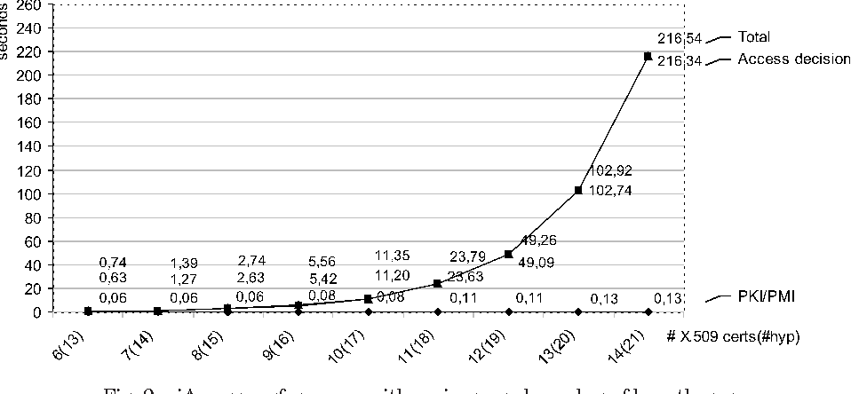 Fig. 9. iAccess performance with an increased number of hypotheses.