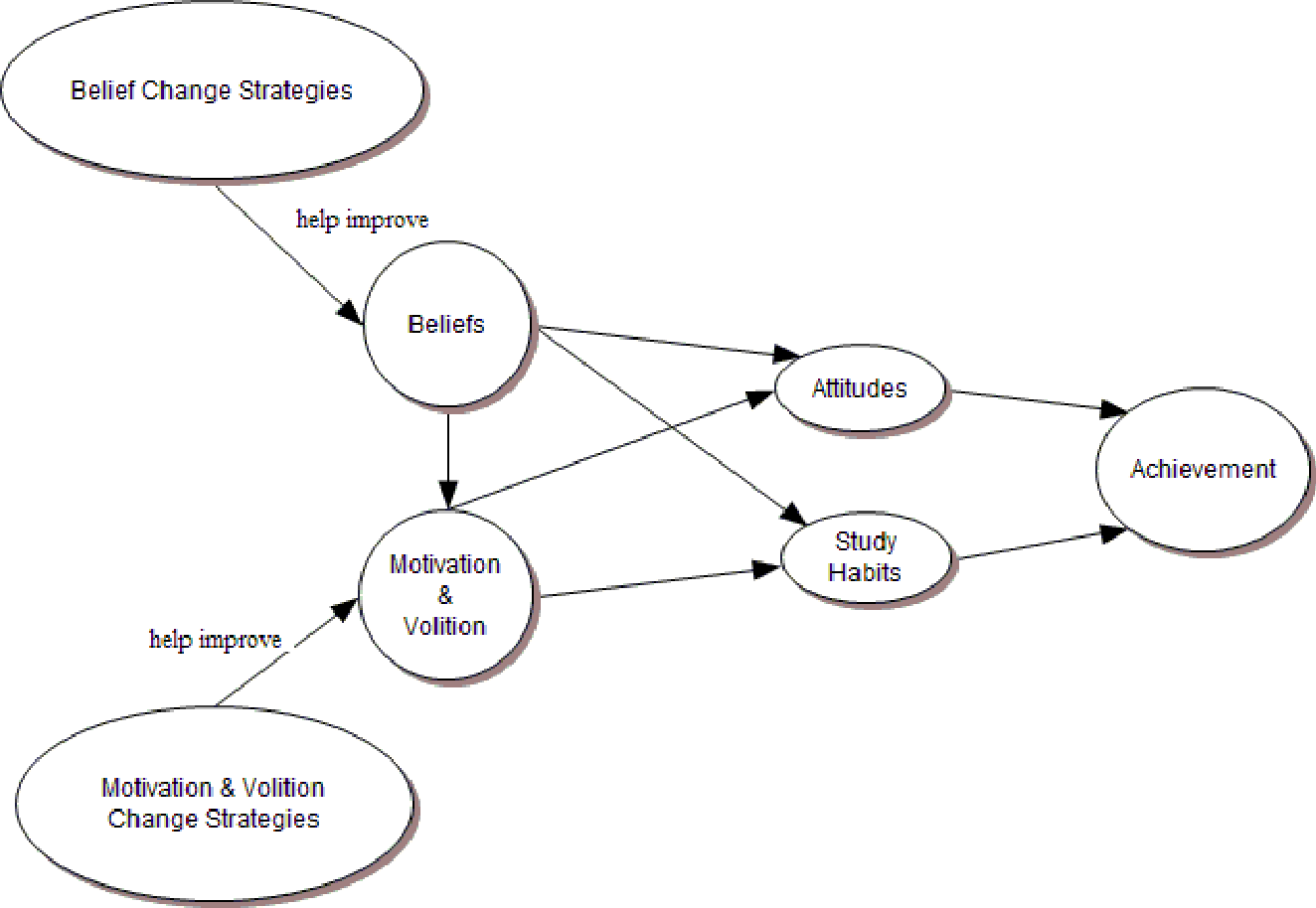 Effects Of Motivation Volition And Belief Change Strategies On