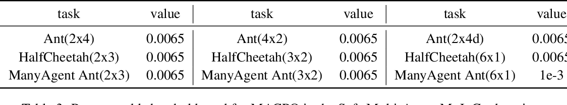 Figure 4 for Multi-Agent Constrained Policy Optimisation
