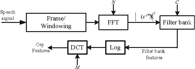 Figure 1 for DNN Filter Bank Cepstral Coefficients for Spoofing Detection