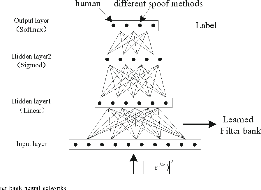 Figure 3 for DNN Filter Bank Cepstral Coefficients for Spoofing Detection
