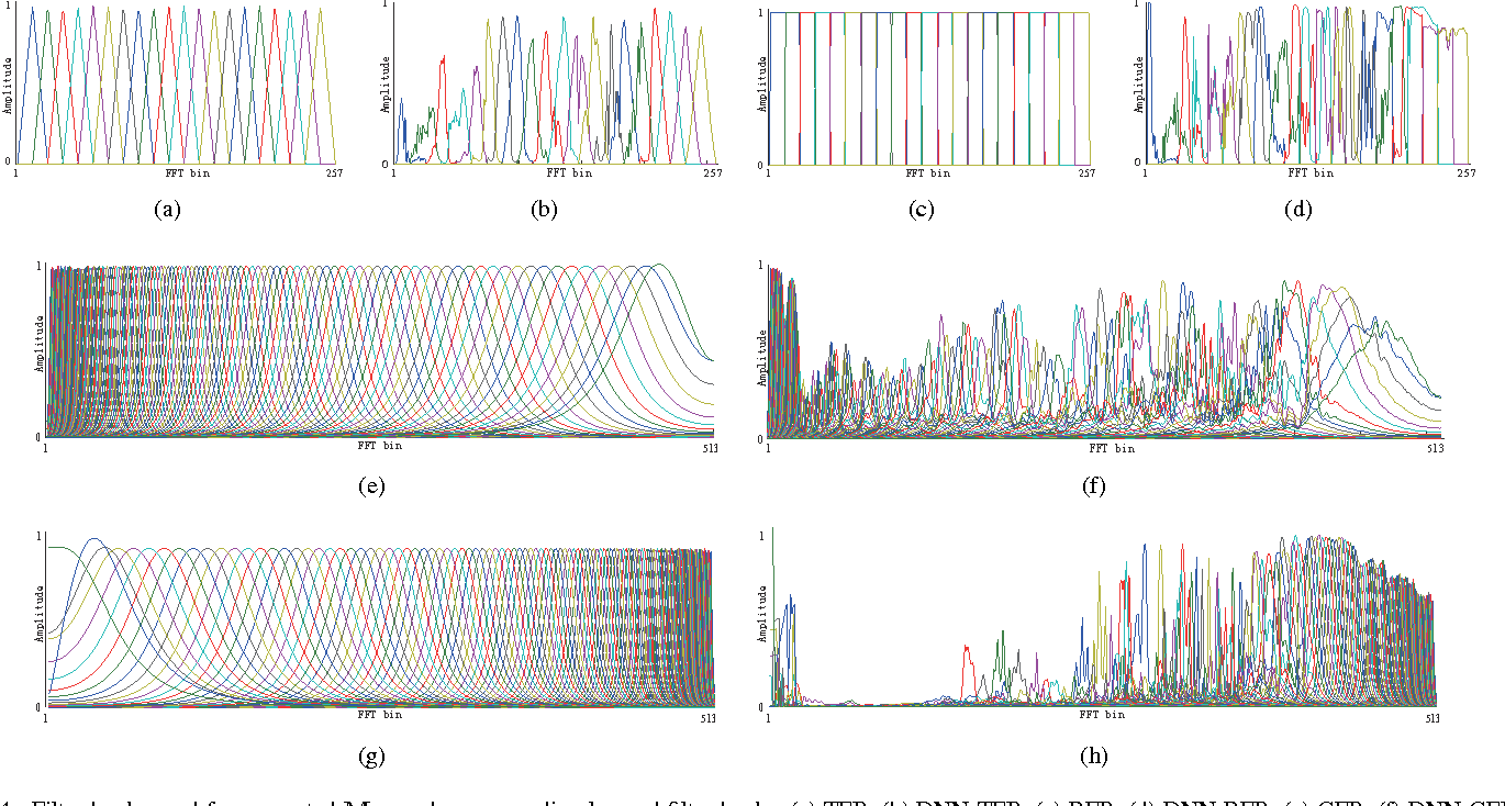 Figure 4 for DNN Filter Bank Cepstral Coefficients for Spoofing Detection