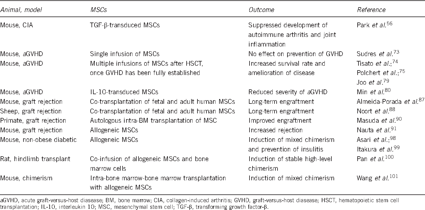 Table 3 from The potential use of mesenchymal stem cells in