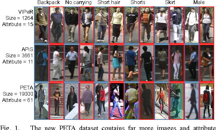 Figure 1 for Learning to Recognize Pedestrian Attribute