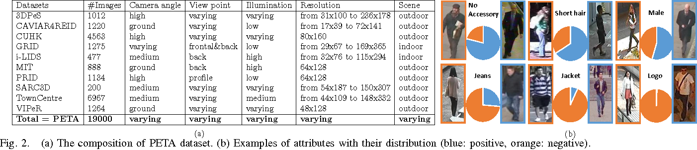 Figure 2 for Learning to Recognize Pedestrian Attribute