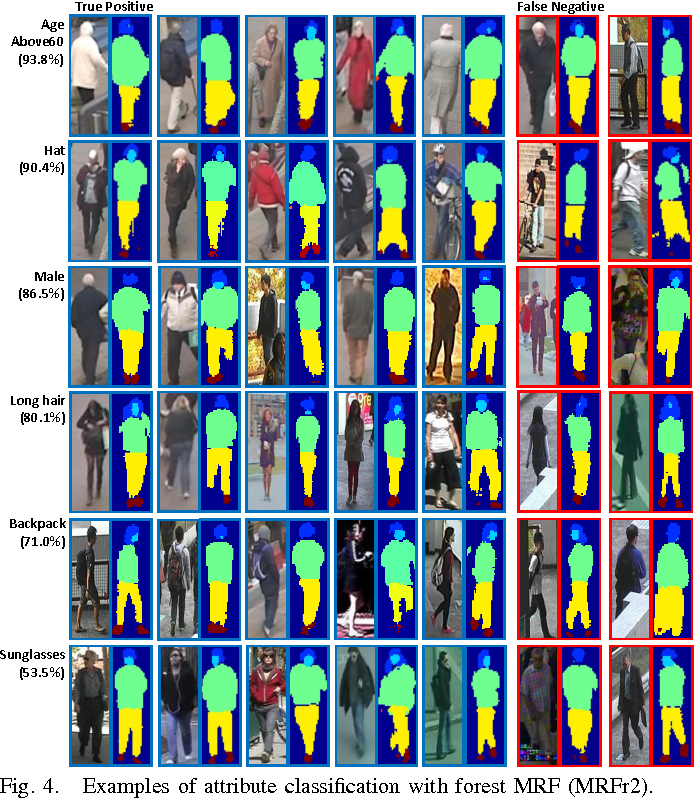 Figure 4 for Learning to Recognize Pedestrian Attribute