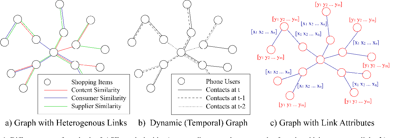 Figure 1 for GCN-LASE: Towards Adequately Incorporating Link Attributes in Graph Convolutional Networks