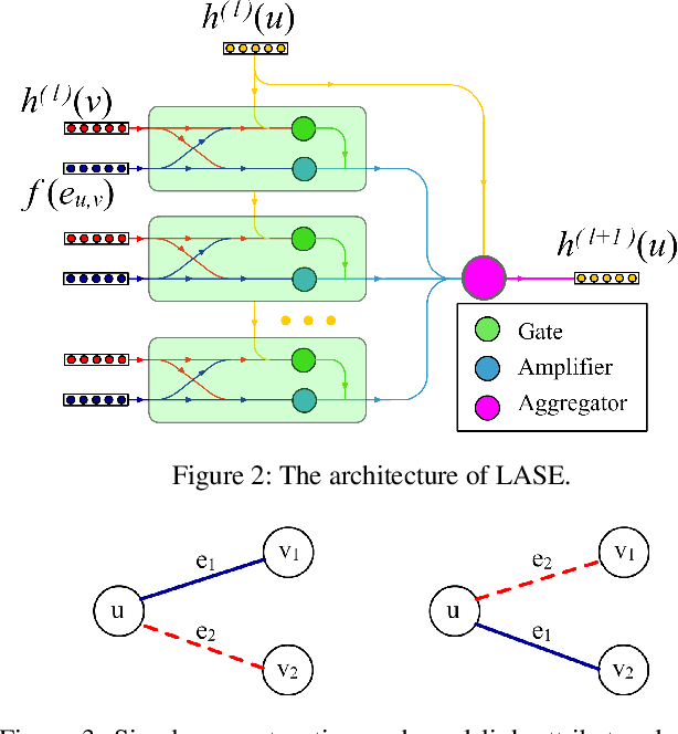 Figure 3 for GCN-LASE: Towards Adequately Incorporating Link Attributes in Graph Convolutional Networks
