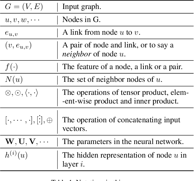 Figure 2 for GCN-LASE: Towards Adequately Incorporating Link Attributes in Graph Convolutional Networks