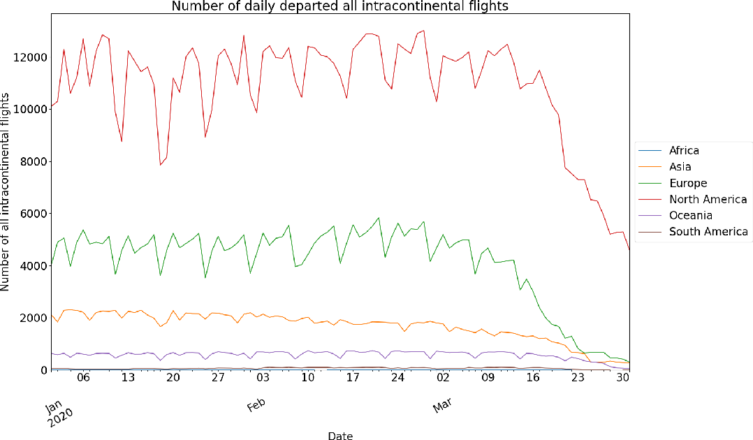 Figure 4 for Global Data Science Project for COVID-19 Summary Report