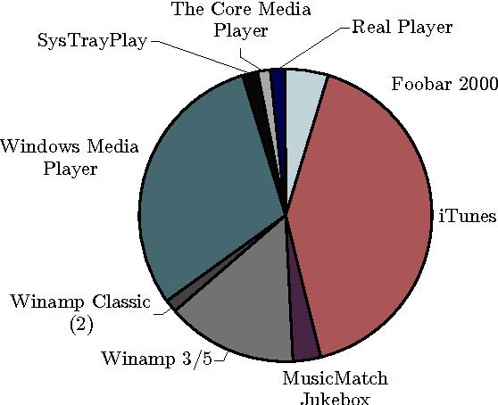 Generating Music Playlists Using Colour - Semantic Scholar